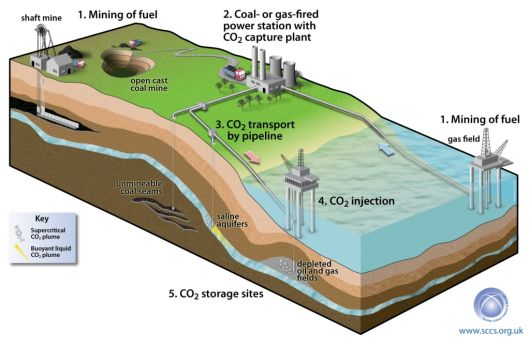Searching The Alternatives Of Fossil Fuels Energy - Energy ...