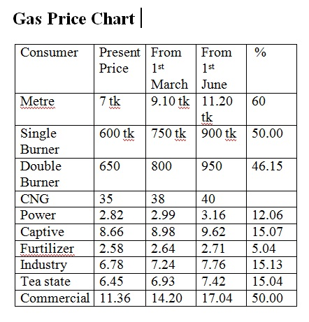 Natural Gas Price History In India