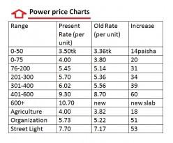 power price high charts energy bangla