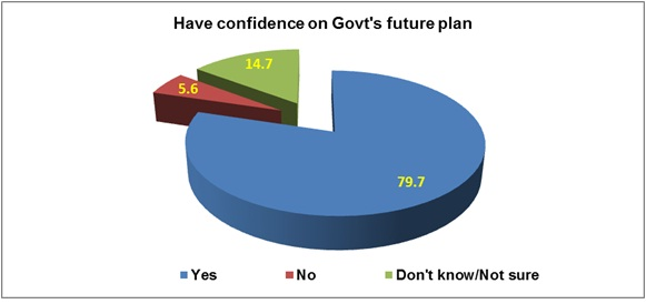 confidence on govt plan - bbs - energy bangla