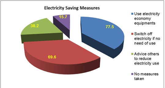 power saving - bbs- energy bangla